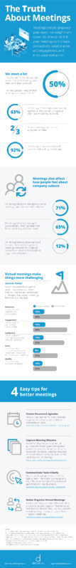 Infographic with stats and trends on meetings